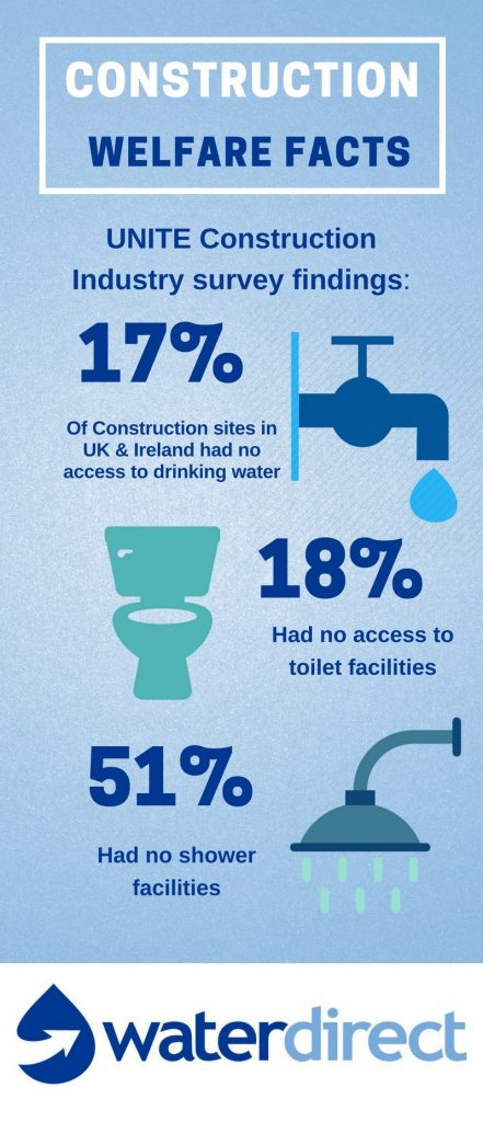 Construction Water Supply Welfare Facts