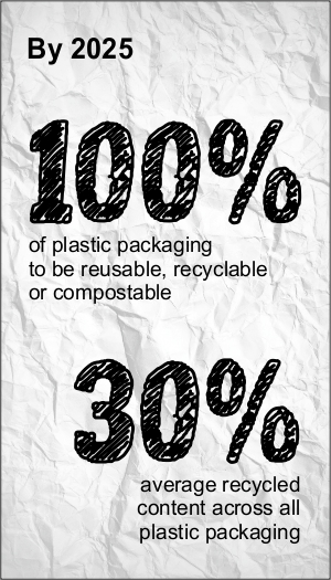 Recycle Week Plastic Bottle Stats